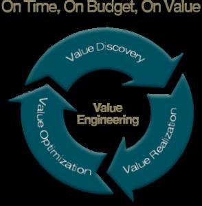 value-engineering-chart